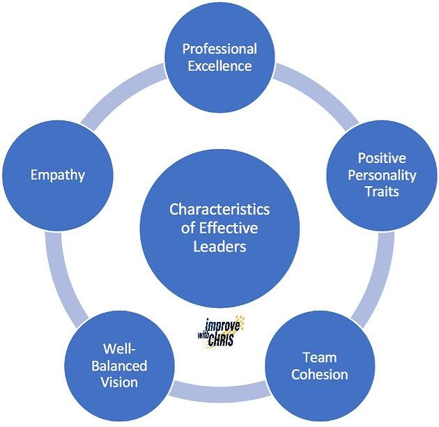 Characteristics of Effective Leaders