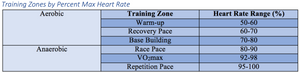 Distance Running Training Zones