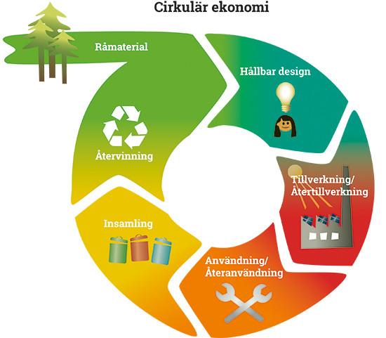 En illustrerad bild av hur cirkulär ekonomi fungerar