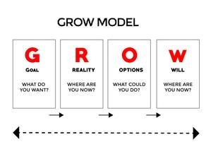 Mô hình GROW - Phương pháp huấn luyện nhân viên hiệu quả