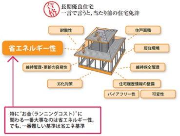 長期有料住宅とは、一言で言うと、当たり前の住宅免許