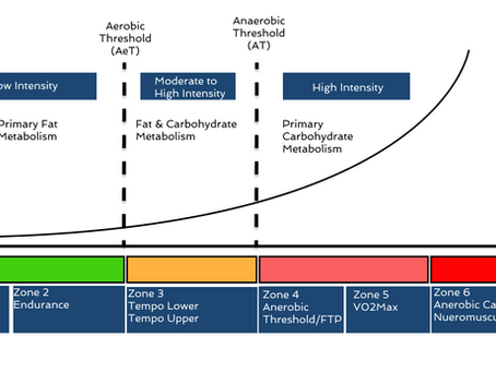 What is the Aerobic Threshold?