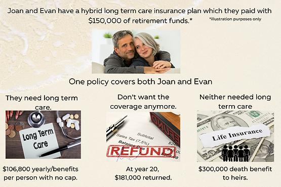 Graphic Hybrid Long Term Care Insurance.