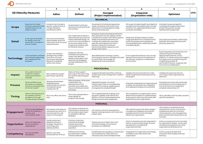 4D Maturity Matrix - Revision 1 Updated