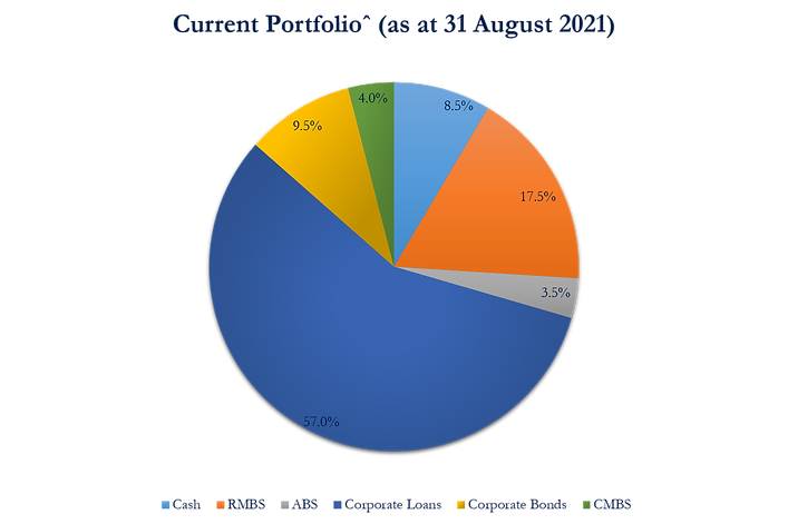 Alexander Credit Opportunities Fund Portfolio as at 31 August 2021.png