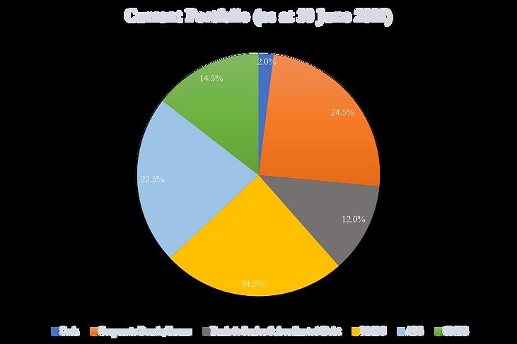 Alexander Credit Income Fund Portfolio as at 30 June 2021.png