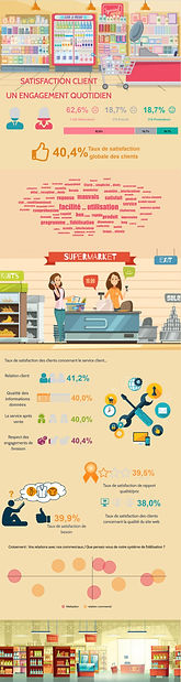 infographie supermarché :satisfaction client, un engagement quotidien Le Sphinx MEA: DATAVIV'.jpg