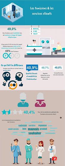 infographie les tunisiens et les services clients Le sphinx MEA : DATAVIV'.jpg