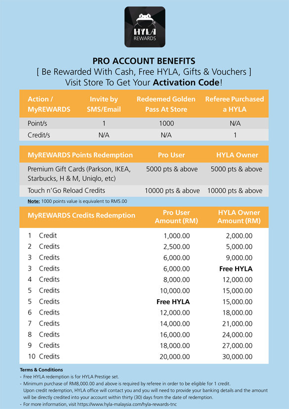 HYLA REWARDS - GOPRO_NOW.jpg