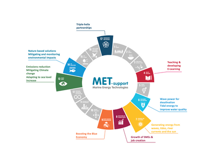 MET-support accepted as a Signatory of the UN Global Compact