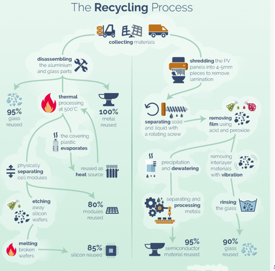 The recycling process flow chart