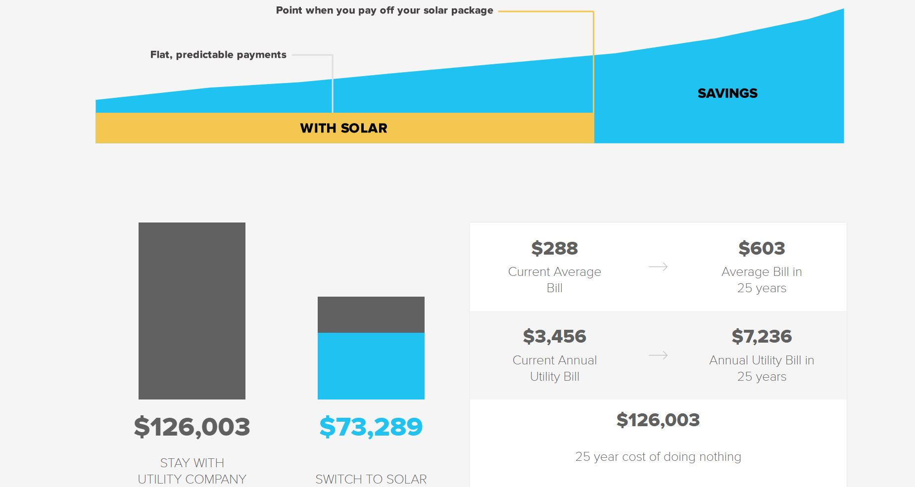 Solar Proposal - Long Term Savings