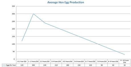 average hen egg produciton.png