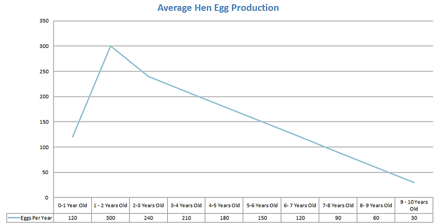 average hen egg produciton.png