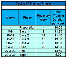 Outline Training Phases 70.3 30week.PNG