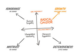 #Leadership: Talk about ... Radical Candor