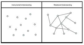 Instrument and Relational Understanding.