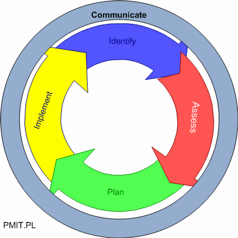 systems lifecycle.png