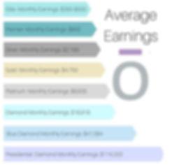 doTRRA Average Earnings