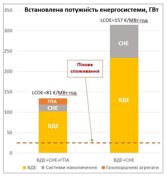 Два варіанти складу потужностей 100% відновлюваної енергосистеми для європейської країни з рівнем споживання електроенергії, як в Україні. Джерело: Моделювання Plexos, Wärtsilä