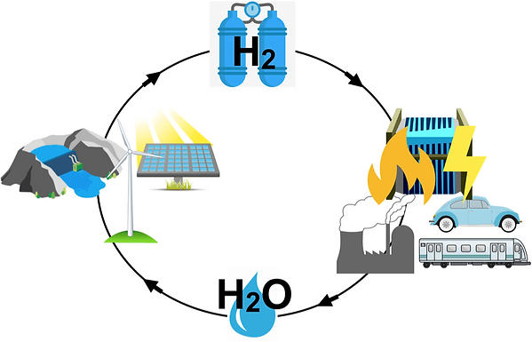 Schematic-overview-of-a-hydrogen-based-e
