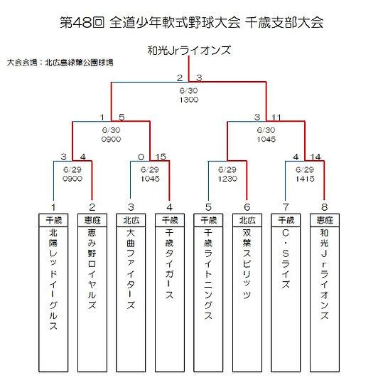 2019全道少年千歳支部大会.jpg