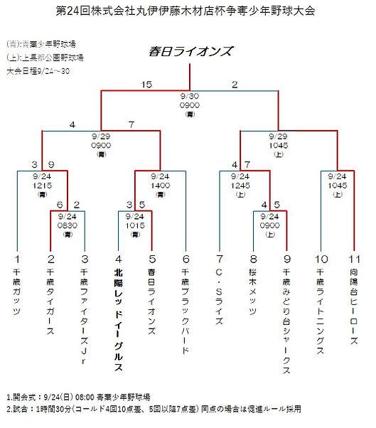 第24回株式会社丸伊伊藤木材店杯争奪少年野球大会.jpg