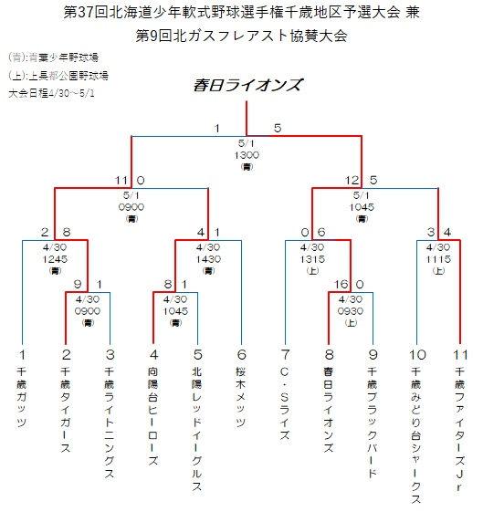 2019ホクレン千歳予選Rev01.jpg