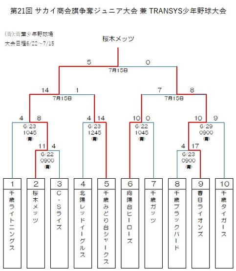 2019サカイ商会旗.jpg