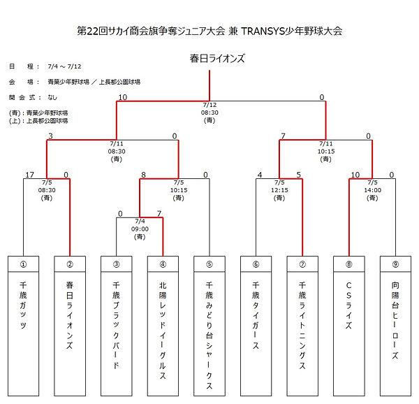 サカイ商会市内大会02.jpg