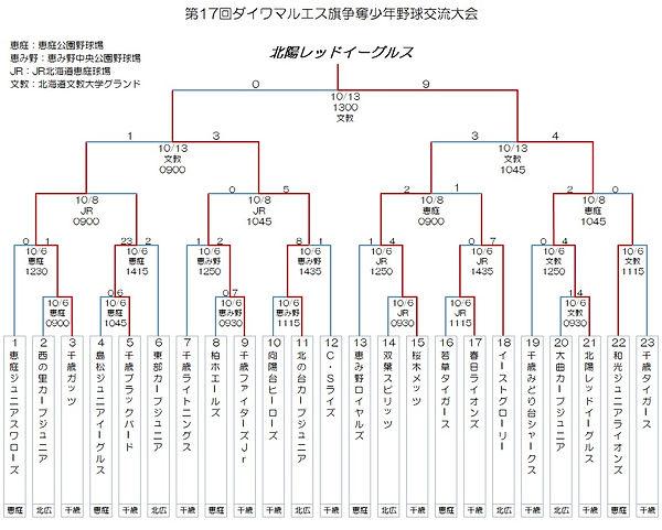 第17回ダイワマルエス旗争奪少年野球交流大会.jpg