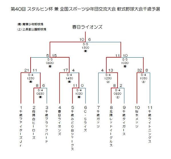 2019スタルヒン千歳予選Rev00.jpg