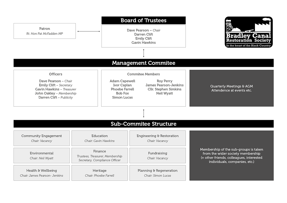 BCRS-org-chart.png