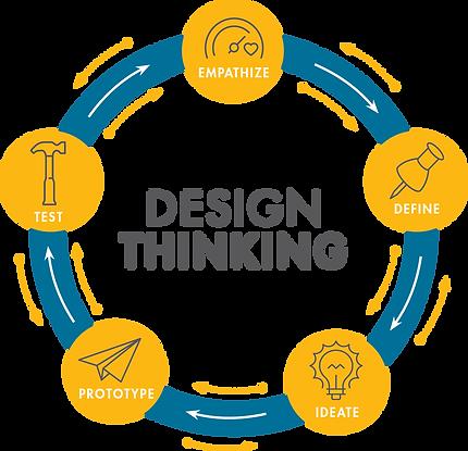 DesignThinking Visual JULY 2019.png