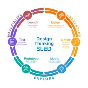 Design Thinking, Design Thinking Process, Design Thinking Graphic