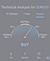 Exness Forex Signals