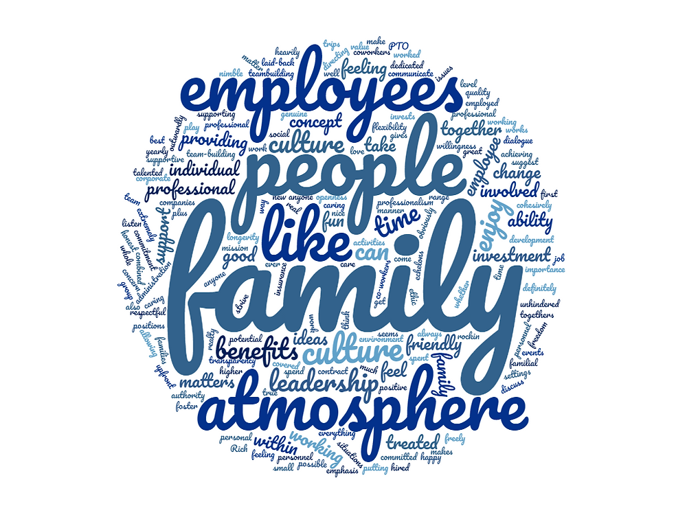 Created using WordClouds.com