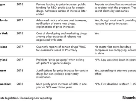 State Drug-Pricing Laws Hampered by Resistance, Lack of Teeth