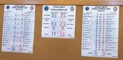 LPGA NE vs SE Cup Results June 2019.jpg