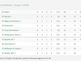 FC SVA SG – FC Raiffeisen SG 10:0 (4:0), FC Buehler AG – FC SVA SG 0:3 (0:1)