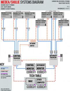 Original Systems Diagram