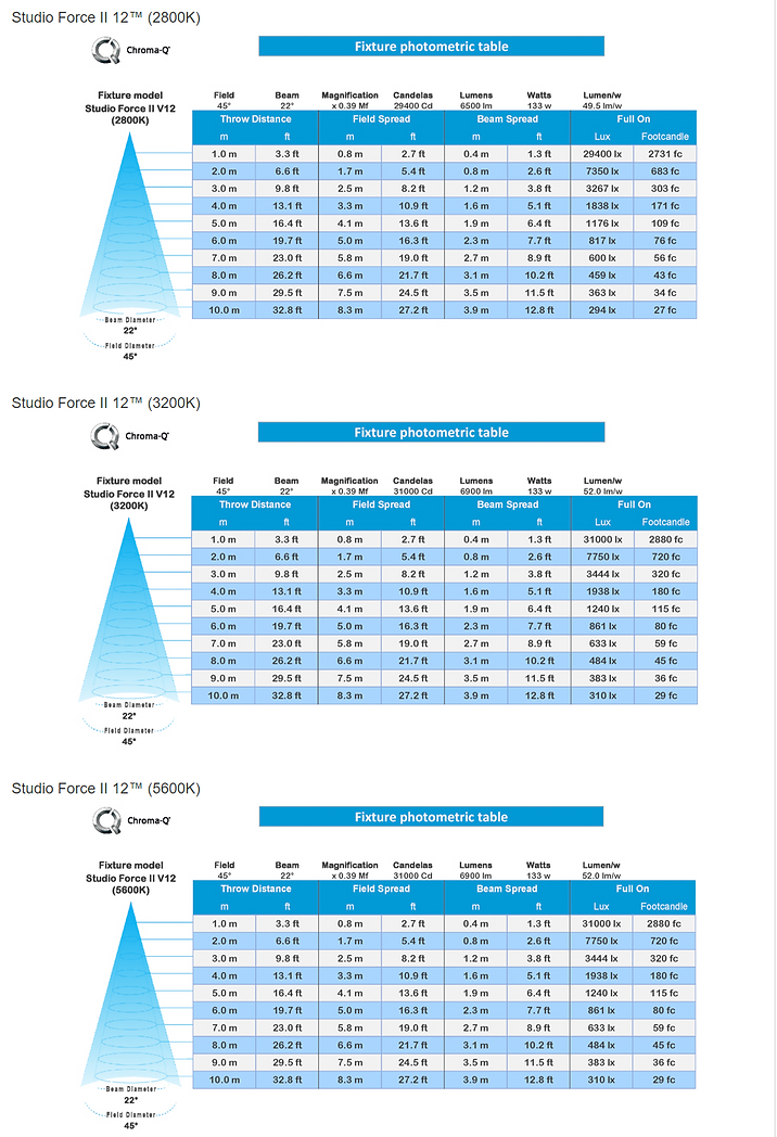 Studi Force II 12 Photometrics Table.png