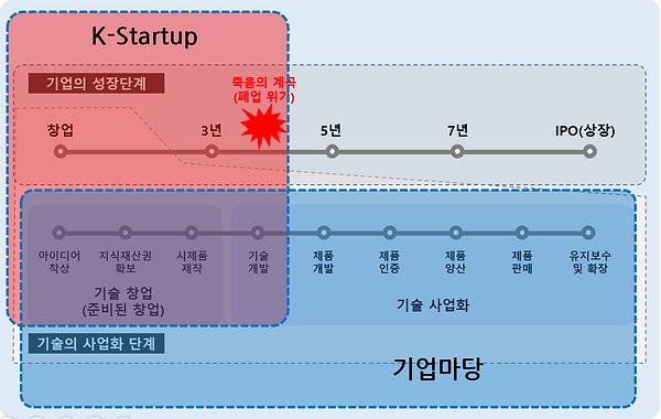 그림 160. K-Startup과 기업마당.PNG