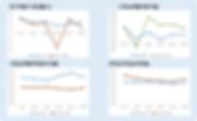 그림 66. G.도매 개황 분석 종합(연구개발비, 시장성, 사업성, 안정