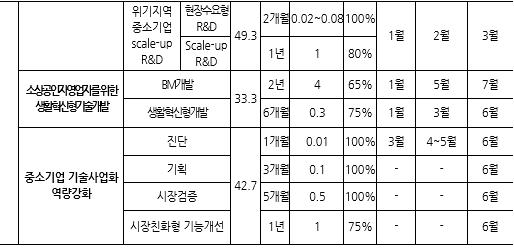 표113_3 2020년도 중소기업 기술개발 지원사업 현황(단위억원).PN