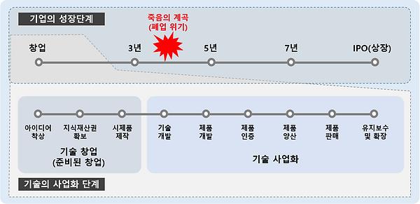 그림 5. 기업의 성장단계와 기술사업화 단계.PNG