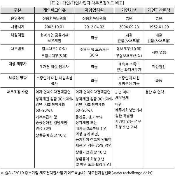 표021 개인개인사업자 채무조정제도 비교.PNG