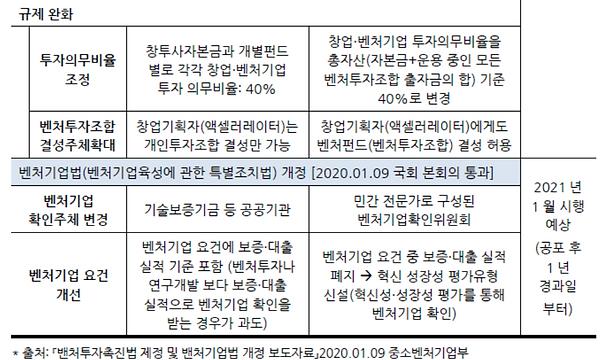 표004_2 벤처투자촉진법 제정 및 벤처기업법 개정내용.PNG