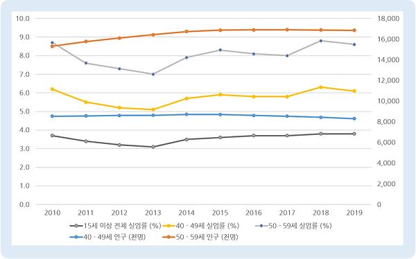 그림 12. 중장년 인구, 실업률 추이.PNG