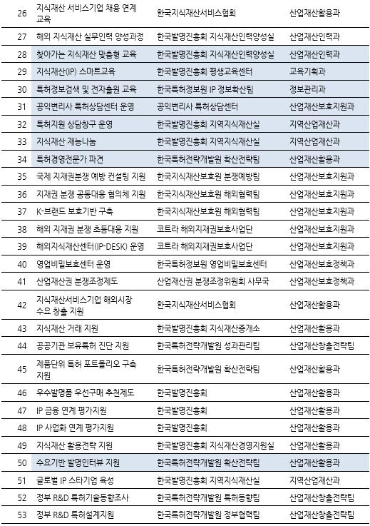 표090_2 지식재산권 관련 제도 및 정부지원 사업.PNG